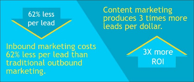 InBound Writer Content Success