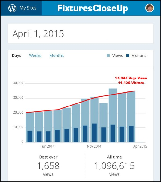 FixturesCloseUp 12 Month Traffic Trend, March 2015