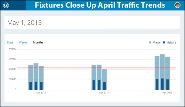 FixturesCloseUp April 2015 Traffic Trends
