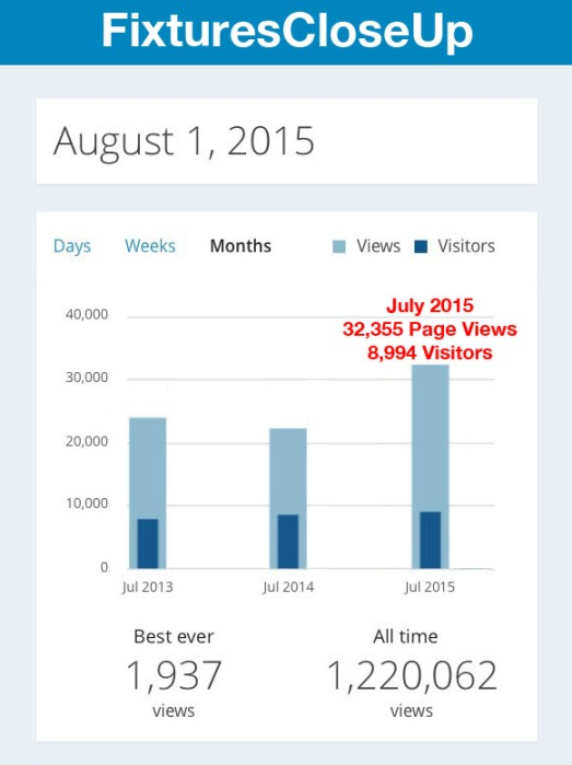 FixturesCloseUp Reads Up 10,000 In July
