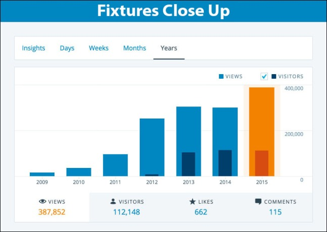 FixturesCloseUp 2015 Nov Yearly Totals