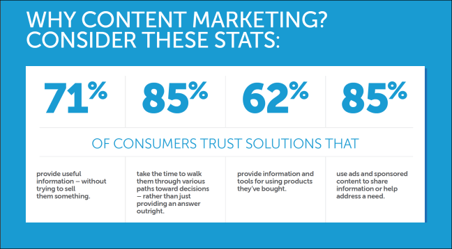 Definitive Guide to Engaging Content Marketing Marketo Consider These Stats