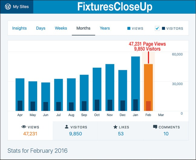 FixturesCloseUp Stats February 2016 Main